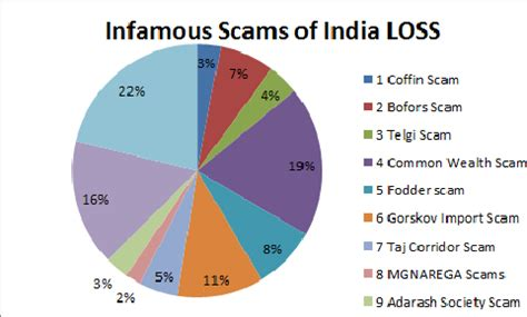 Corruption In India In Hindi Free Essays - studymodecom